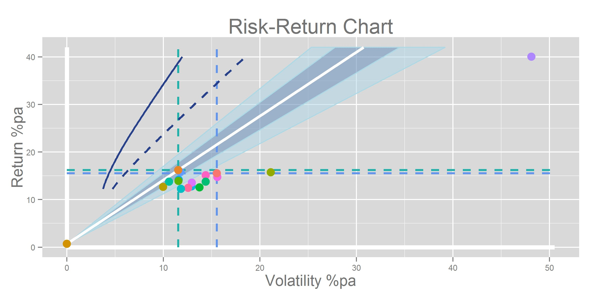 Risk Return Chart