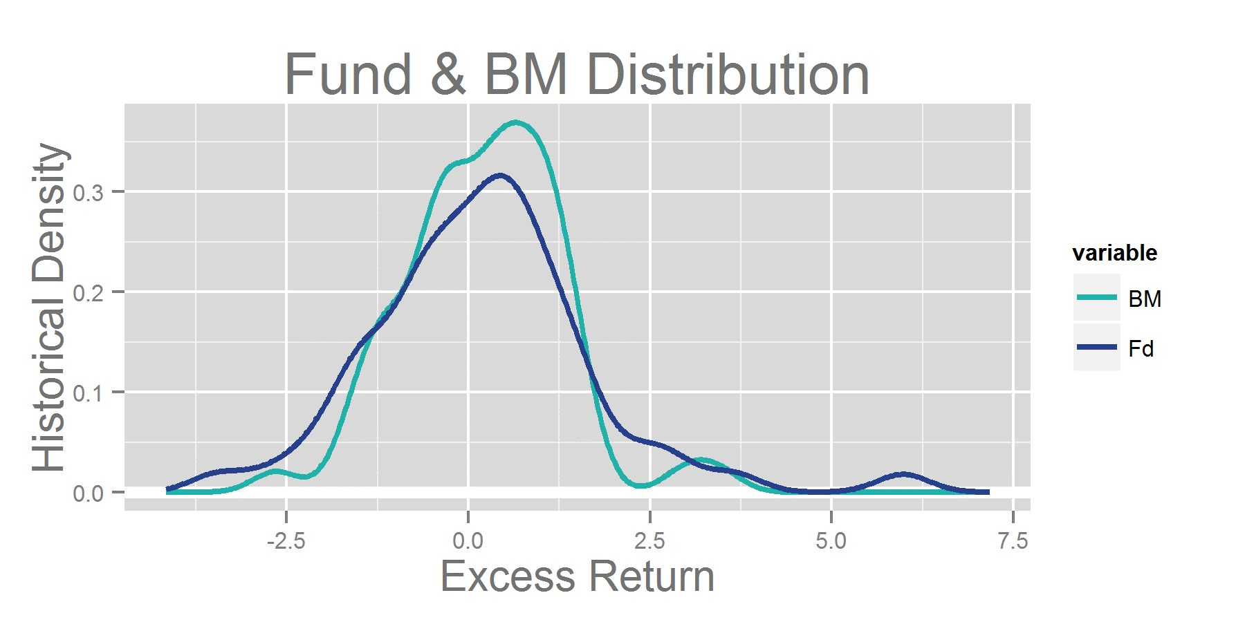 Fund & BM Distribution
