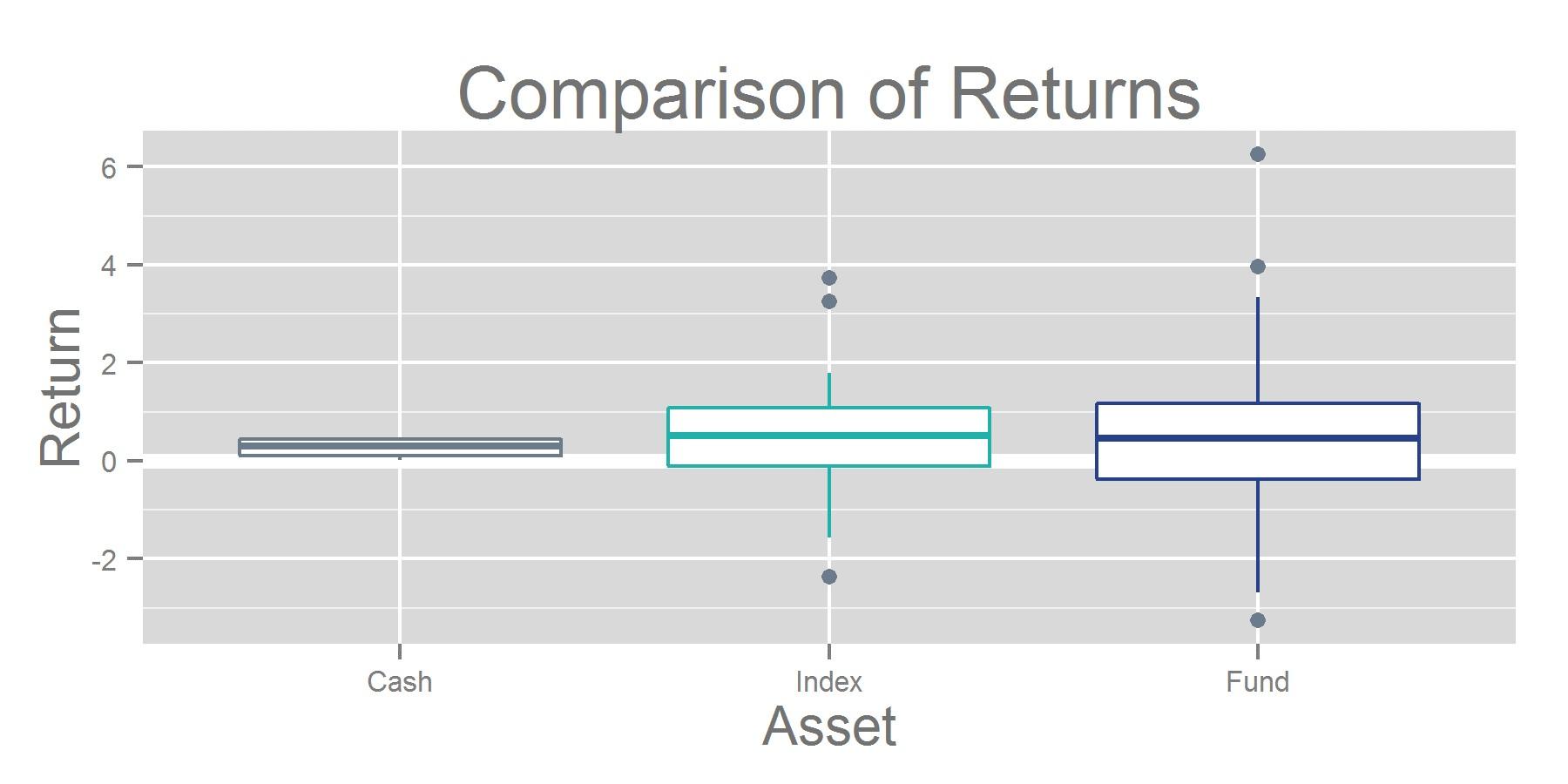 Comparison of Returns