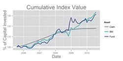 Cumulative Index Value