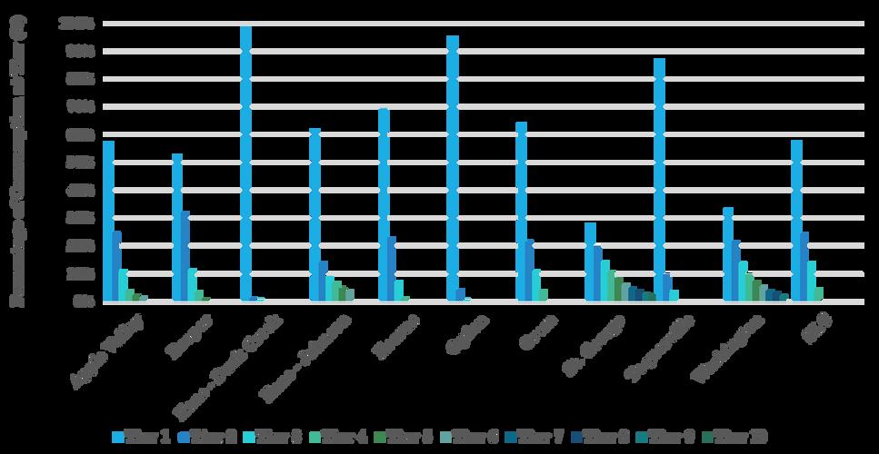 Utah Distribution Of Consumption Across