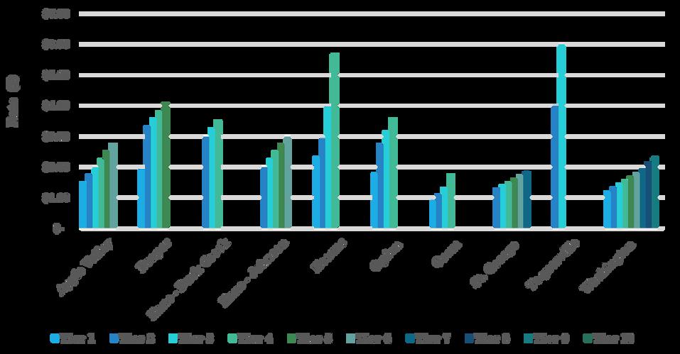 Utah Rate Tiers across Communities.png