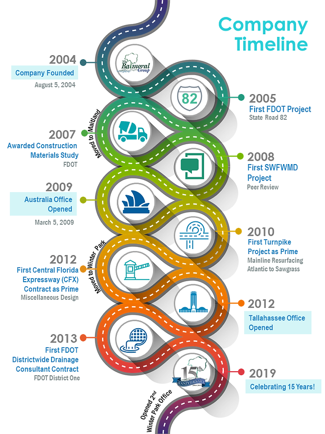 Company Timeline. Founded in 2004. Opened Australia office in 2009. Celebrated 15 years in 2019.