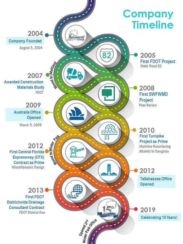 Company Timeline_rev.png