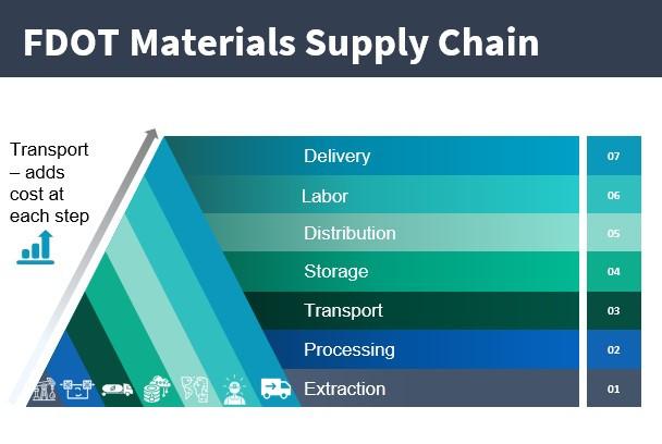 FDOT Materials Supply Chain