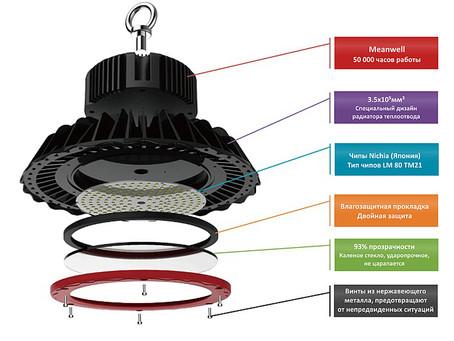 Новинка: Промышленный светильник Verluisant Mini Cyber Bell Led