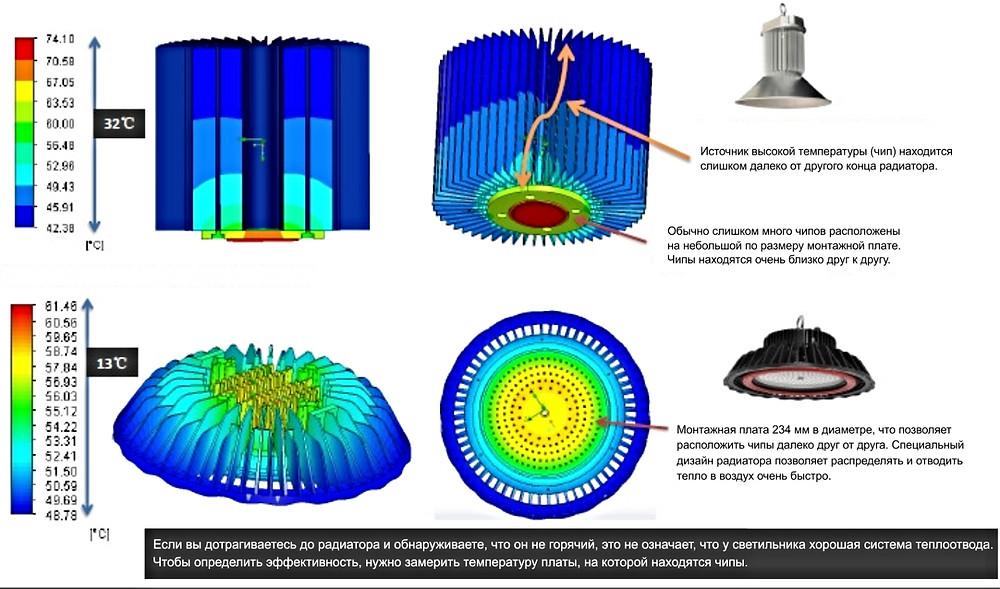 Виды систем теплоотвода промышленных купольных светильников