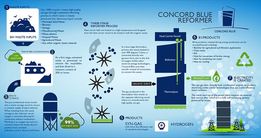 Concord Blue Reformer Process - Infograp