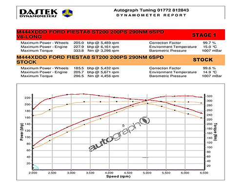 MAXD-OUT Flash Tuning Box - Fiesta ST 1.5T 2018 Stage 1R