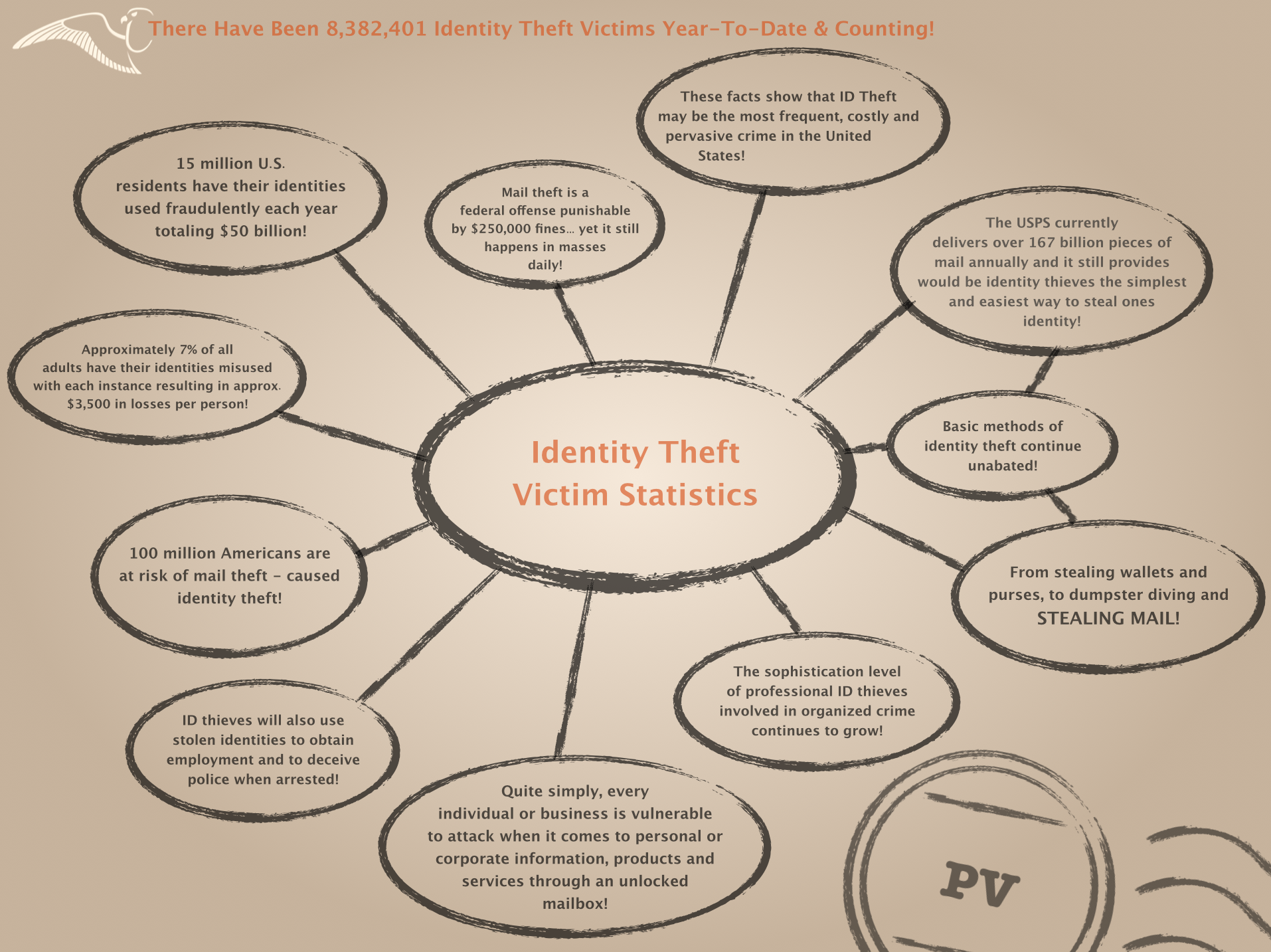 Identity Theft Victim Stats