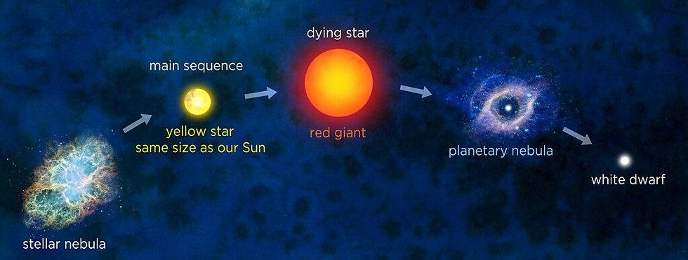 Evolucion estelar 1.jpg