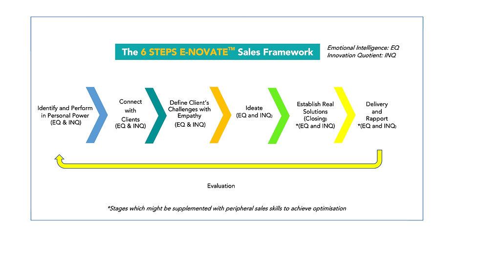 Jpeg VERY latest 6 Steps Enovate.jpg