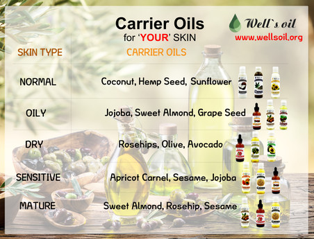 Carrier Oils for 'YOUR' Skin !