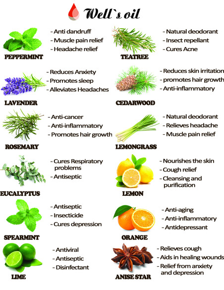 Well's 1oz Essential Oil Benefits