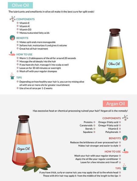 Olive, Argan, Almond Oil benefits!