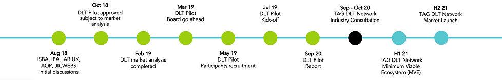 TAG DLT Pilot Executive Summary Short (4