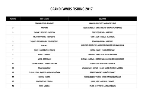 15 EQUIPAGES INSCRITS AU GRAND PAVOIS FISHING 2017 !