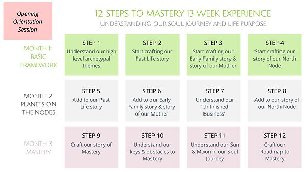 20200820 12 STEPS TO MASTERY EXPERIENCE