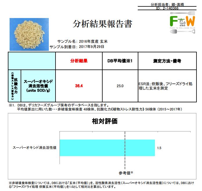 抗酸化力測定値