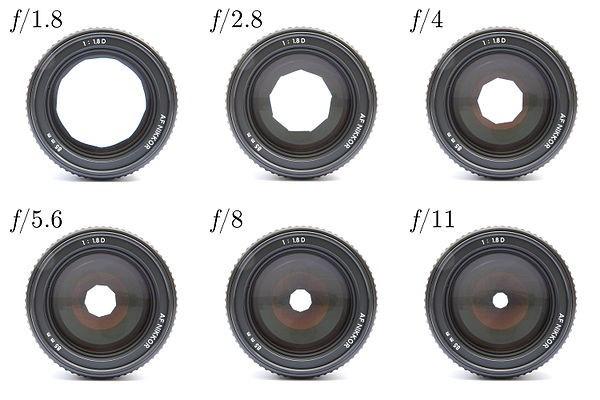 Diaphragme d'appareil photographique
