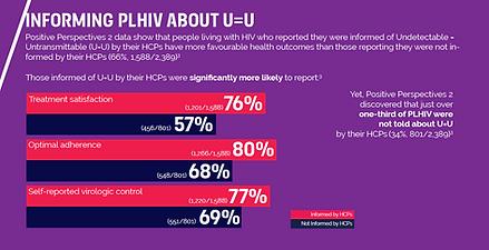 ViiV informing PLHIV about U=U.PNG