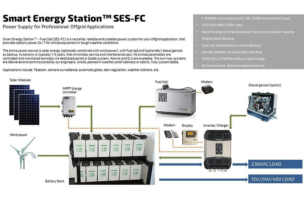 Smart Energy Station prinsipp-skjema
