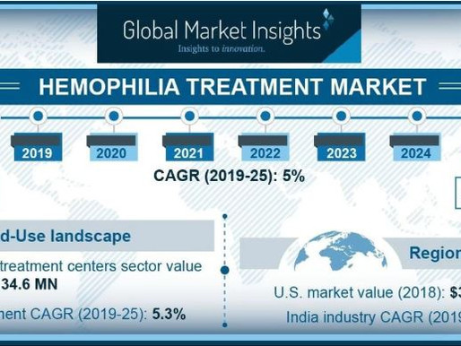 Hemophilia Treatment Market Value to Hit $14 Billion