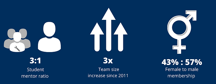 Size of team since 2011 (6).png