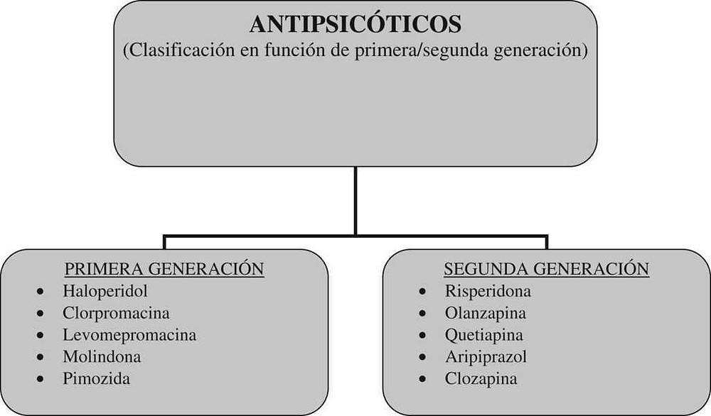 Antipsicóticos cbdmex.com