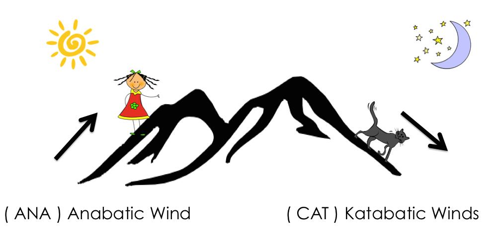 Anabatic and Katabatic Winds