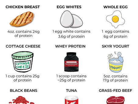 Get To Know Your Macros!