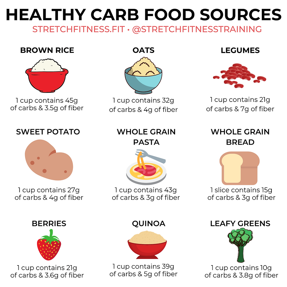 Healthy carb food sources