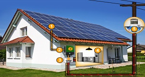 Sistema fotovoltaico: como funciona
