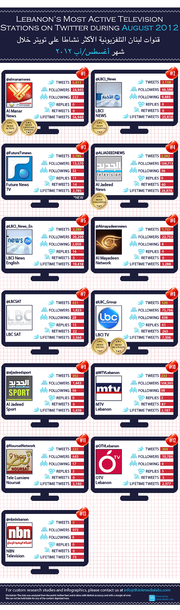 Lebanese TV Stations on Twitter Infographic: TVs Gone Social!