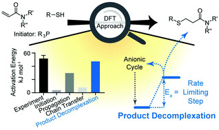 Decomplexation as a rate limitation in the thiol-Michael addition of N-acrylamides