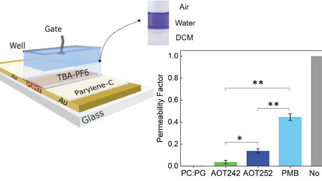 Biomimetic Electronic Devices for Measuring Bacterial Membrane Disruption