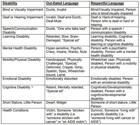 A chart listing disabilities, their out-dated terms and their matching respectful language.