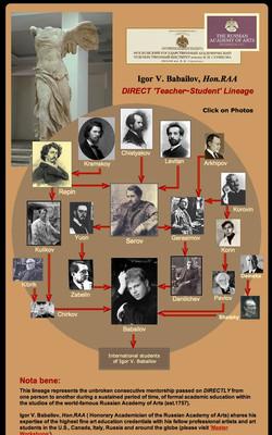 Igor Babailov Lineage Chart