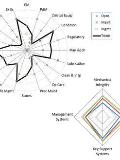 Assessment Scoring Best Practices Example