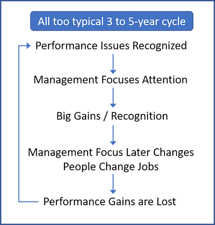 Business Performance Cycle.png