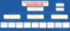 Organigramme SAVS-SAMSAH APF 14