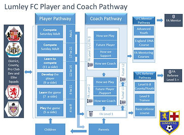 Lumley Football Pathway v2.jpg