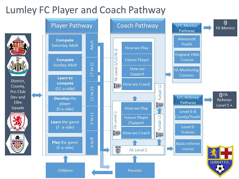 Lumley Football Pathway v2.jpg