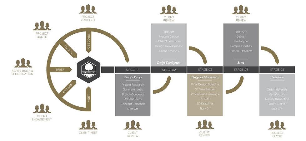 Croglin Limited Design Process