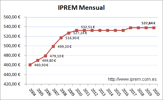A Graph showing the IPREM Mensual from 2004 to 2020.
