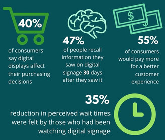 Digital Signage Statistics