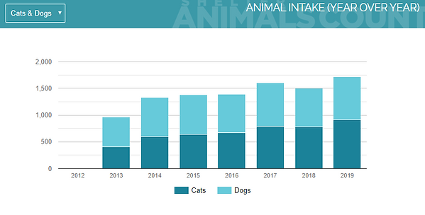 SAC Data 2013-2019.PNG