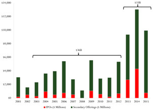 The End of the Small Cap Biotech Bubble
