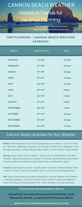 Infographic Cannon Beach Weather Vacation Planning