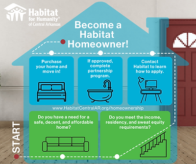 Become a Habitat Homeowner.png